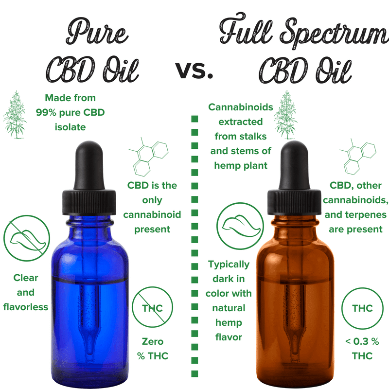 1000mg Full Spectrum CBD Oil - Sunshine ...sunshinecbdoil.com · In stock